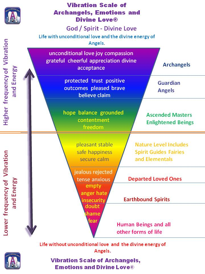 Emotional Scale Chart Vibration Chart Emotional